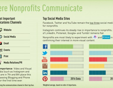 2016-Nonprofit-Communications-Trends-Infographic (2)