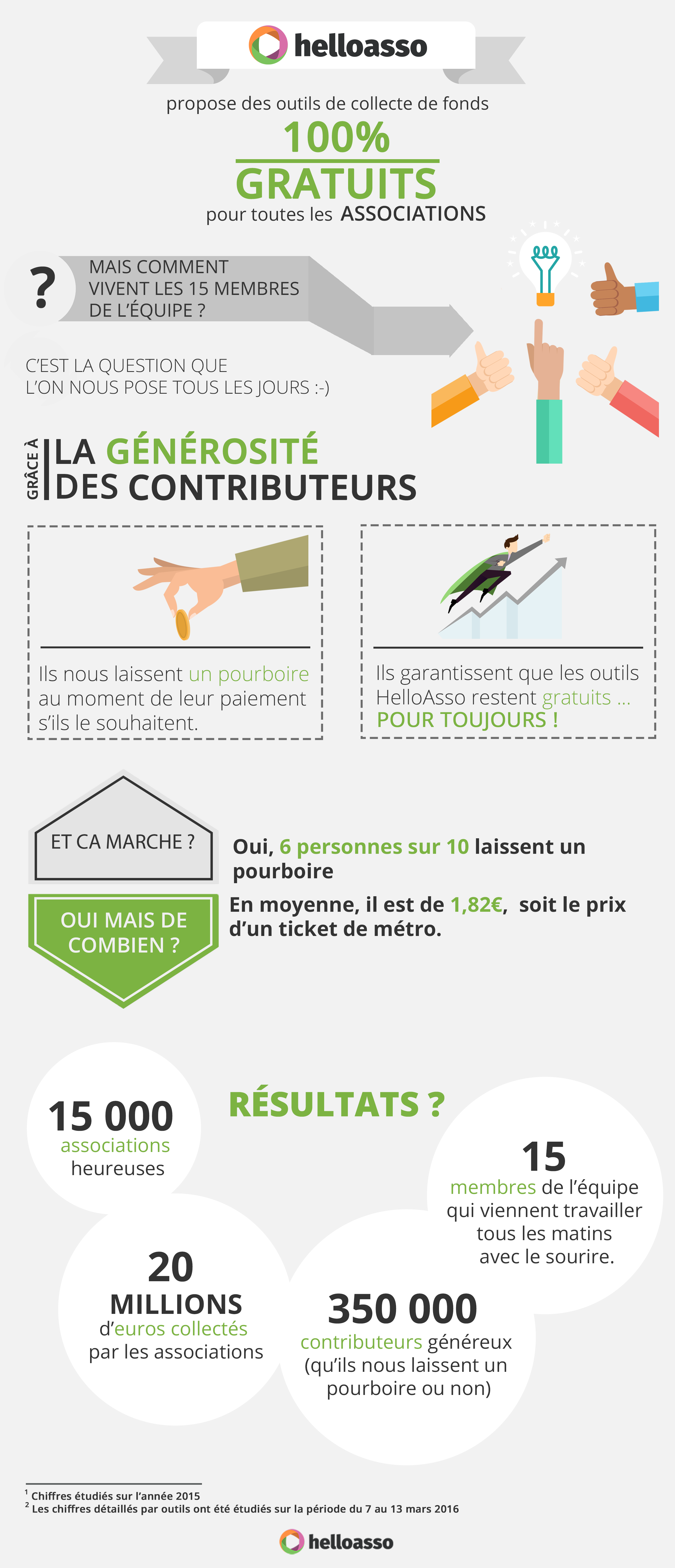 infographie pourboire helloasso